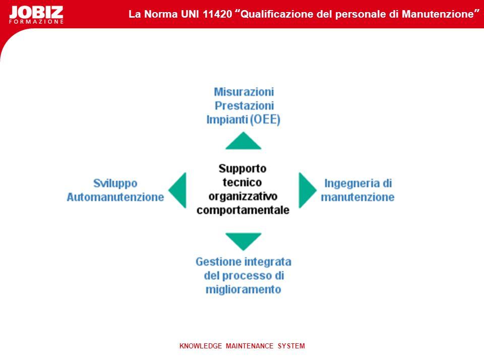 La Norma UNI 11420 Qualificazione del personale di Manutenzione KNOWLEDGE MAINTENANCE SYSTEM Festo Consulting è il risultato di un lungo percorso di c