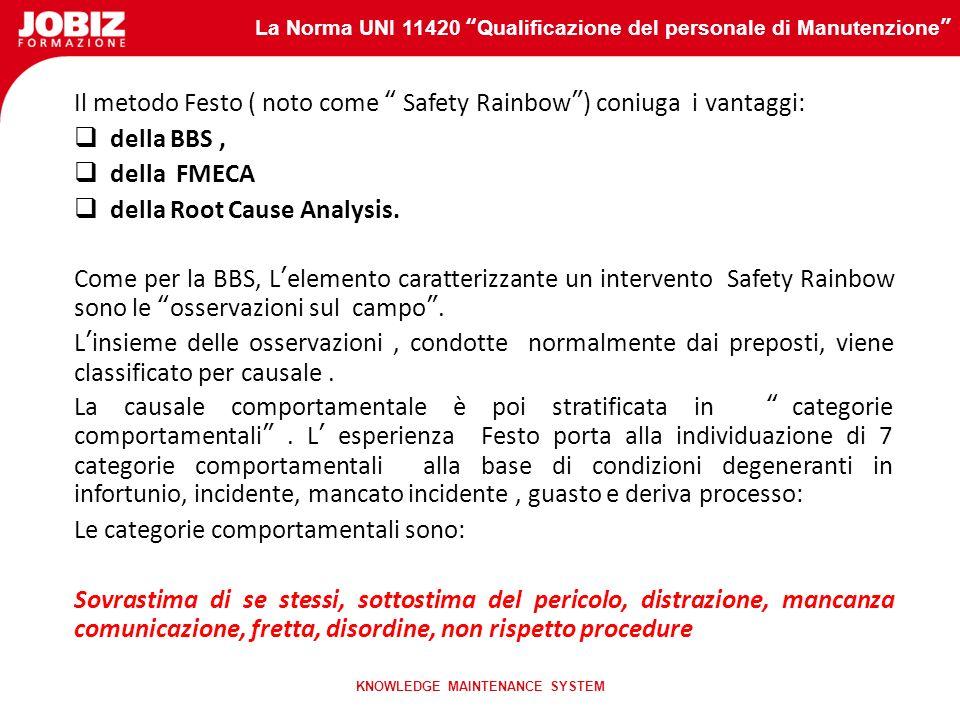 La Norma UNI 11420 Qualificazione del personale di Manutenzione KNOWLEDGE MAINTENANCE SYSTEM Il metodo Festo ( noto come Safety Rainbow) coniuga i vantaggi: della BBS, della FMECA della Root Cause Analysis.