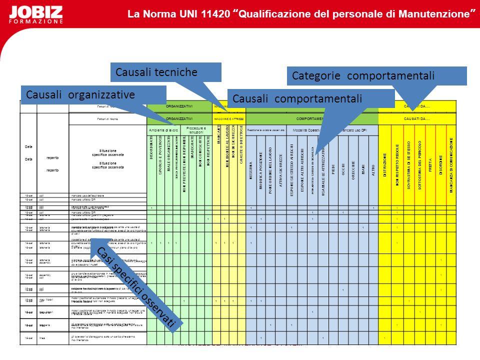La Norma UNI 11420 Qualificazione del personale di Manutenzione KNOWLEDGE MAINTENANCE SYSTEM Data Fattori di rischio ORGANIZZATIVI MACCHINE E ATTREZZ COMPORTAMENTICAUSATI DA….