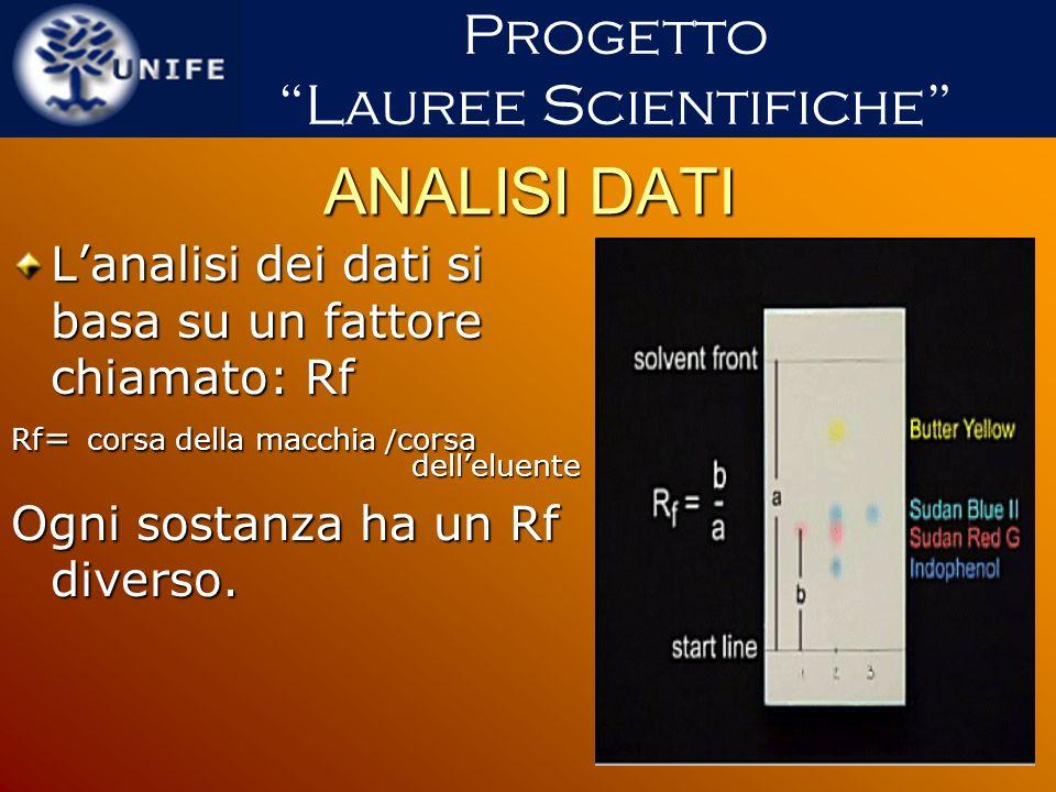 ANALISI DATI Lanalisi dei dati si basa su un fattore chiamato: Rf Rf = corsa della macchia / corsa delleluente delleluente Ogni sostanza ha un Rf dive