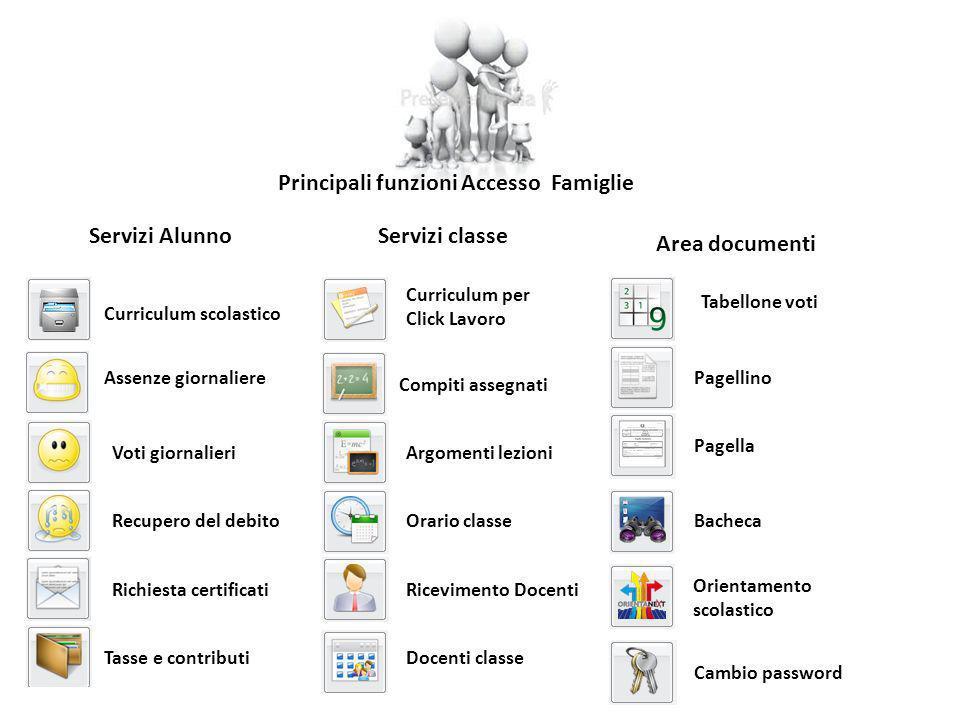 Principali funzioni Accesso Famiglie Curriculum scolastico Assenze giornaliere Voti giornalieri Recupero del debito Richiesta certificati Tasse e cont