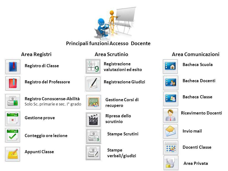 Principali funzioni Accesso Docente Area RegistriArea ScrutinioArea Comunicazioni Registro di Classe Registro del Professore Registro Conoscense-Abilità Solo Sc.
