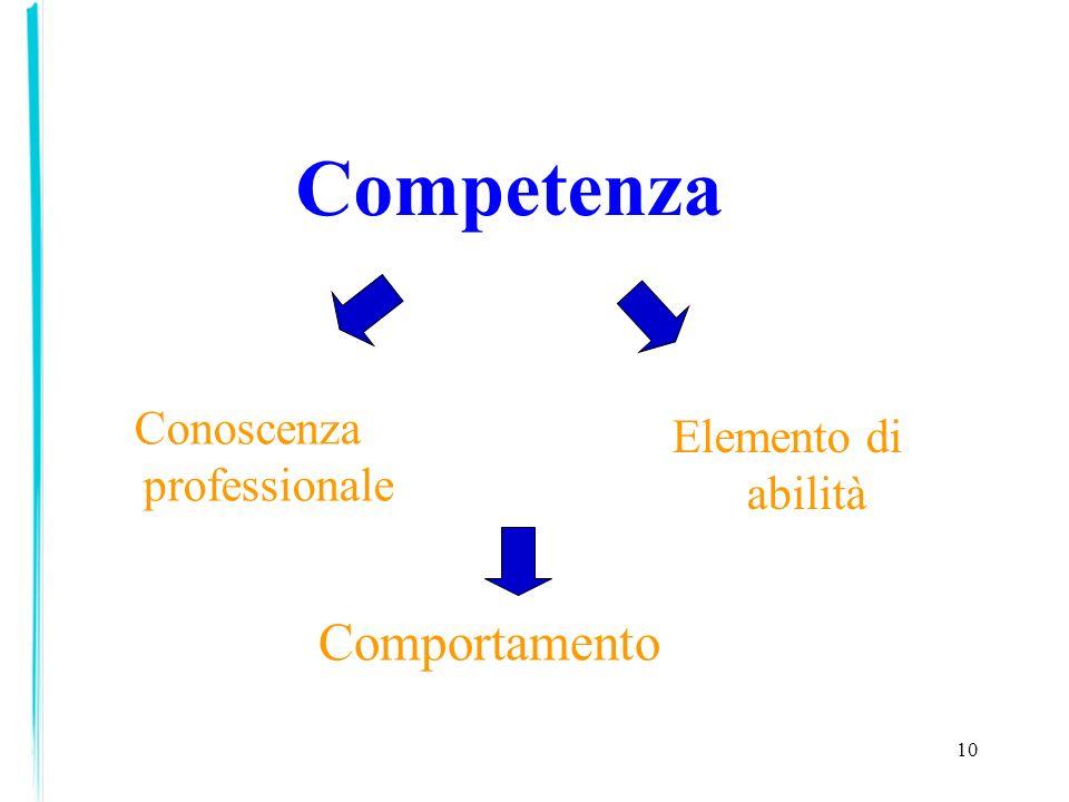 10 Competenza Conoscenza professionale Elemento di abilità Comportamento