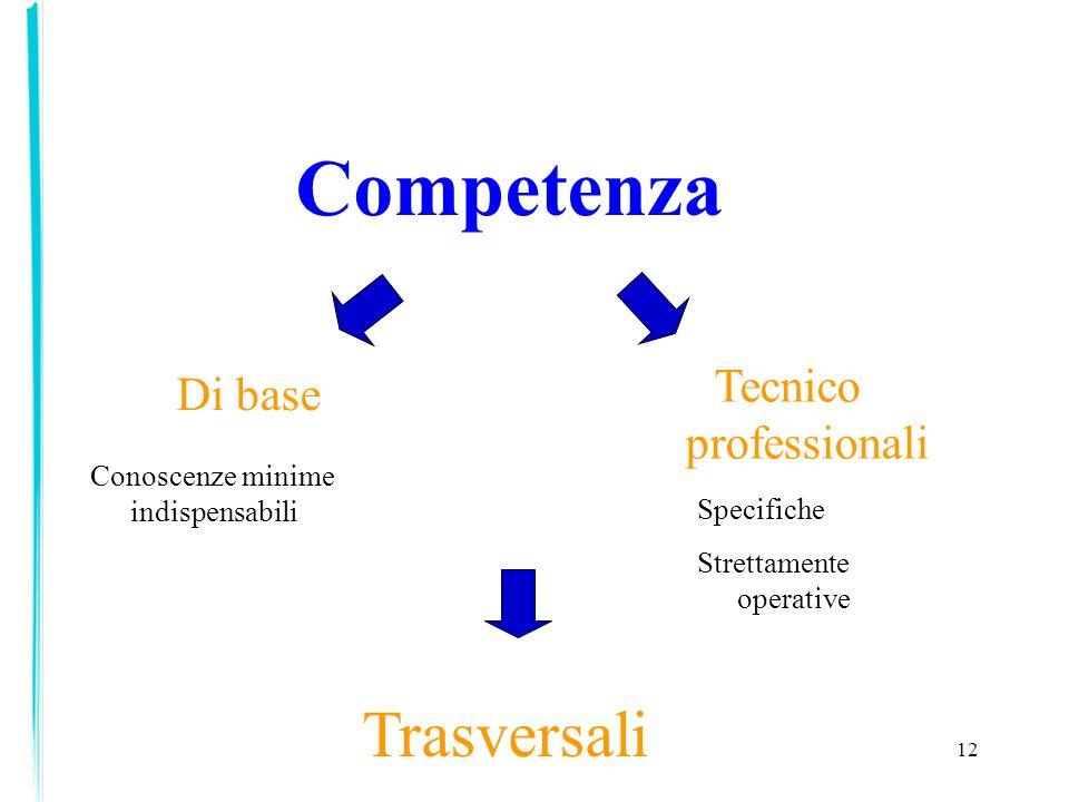 12 Competenza Di base Tecnico professionali Trasversali Conoscenze minime indispensabili Specifiche Strettamente operative