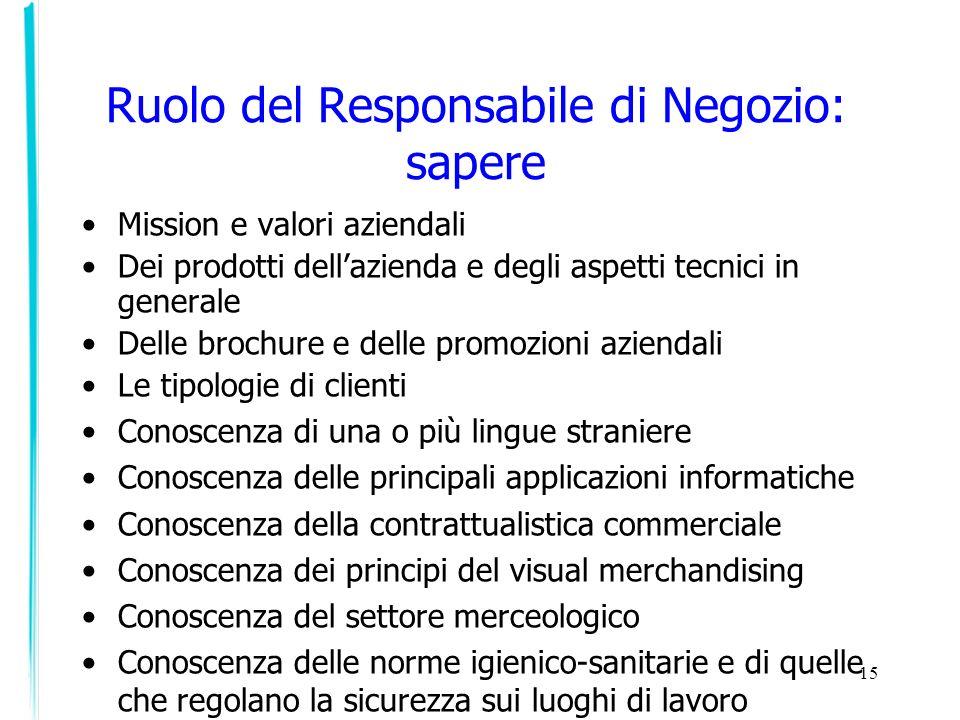 15 Ruolo del Responsabile di Negozio: sapere Mission e valori aziendali Dei prodotti dellazienda e degli aspetti tecnici in generale Delle brochure e