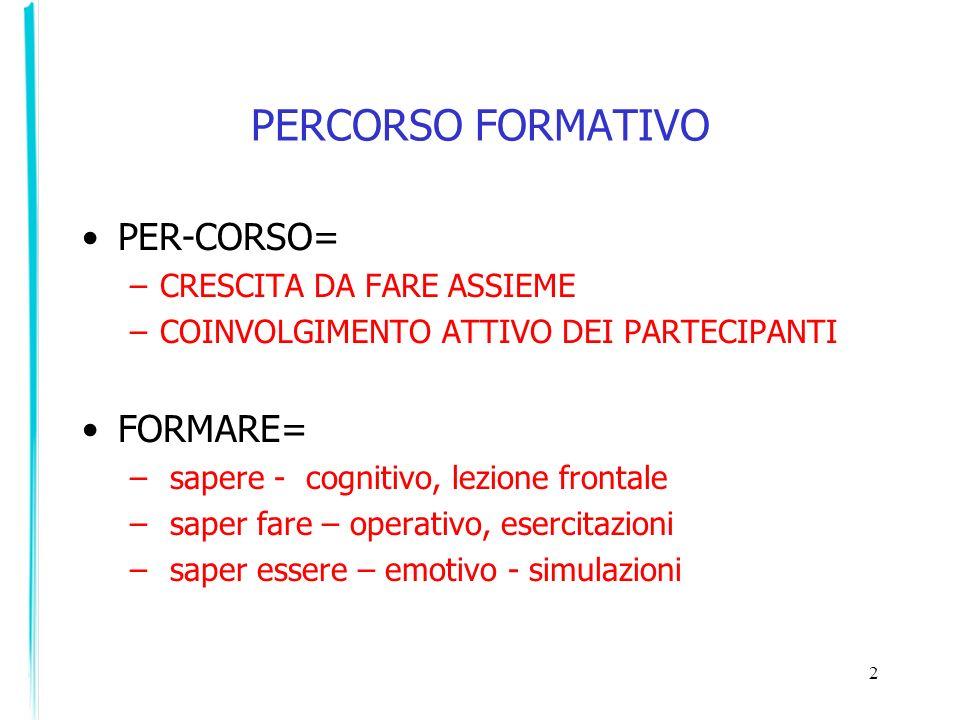 PERCORSO FORMATIVO PER-CORSO= –CRESCITA DA FARE ASSIEME –COINVOLGIMENTO ATTIVO DEI PARTECIPANTI FORMARE= – sapere - cognitivo, lezione frontale – sape