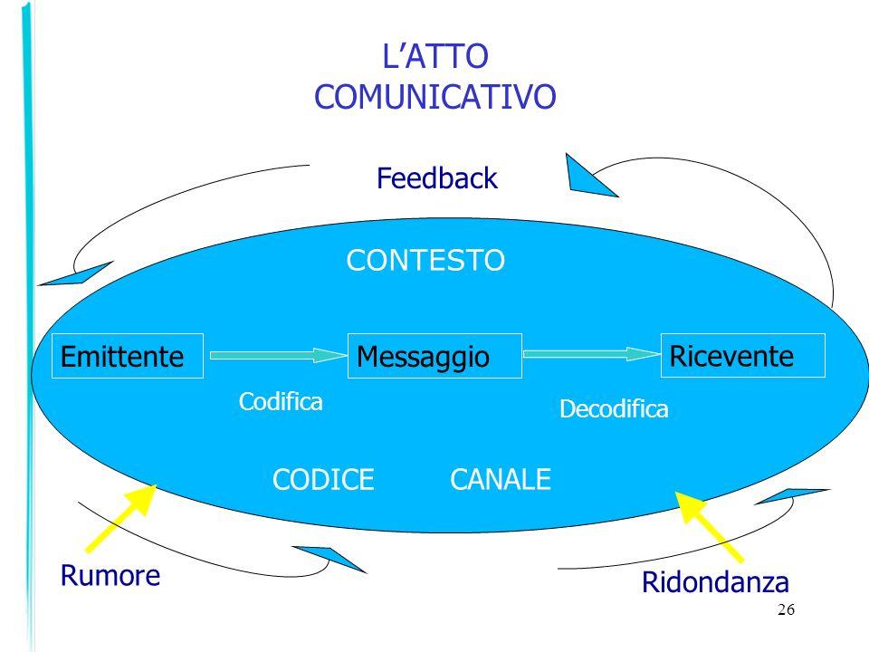 26 LATTO COMUNICATIVO EmittenteMessaggio Ricevente CONTESTO CODICE Codifica Decodifica Rumore Feedback Ridondanza CANALE