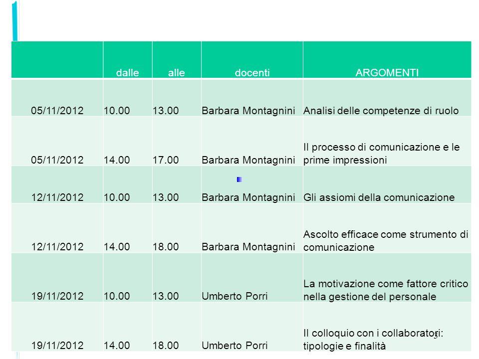 dallealledocentiARGOMENTI 05/11/201210.0013.00Barbara MontagniniAnalisi delle competenze di ruolo 05/11/201214.0017.00Barbara Montagnini Il processo d