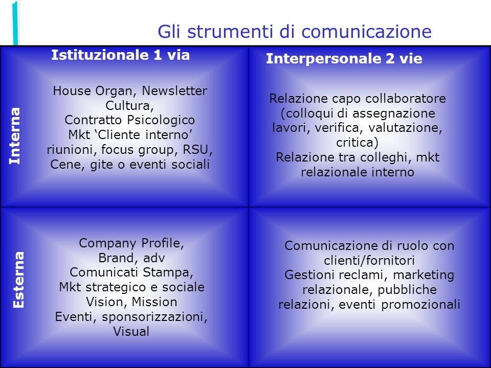 34 Gli strumenti di comunicazione Istituzionale 1 via Interpersonale 2 vie Interna Esterna Company Profile, Brand, adv Comunicati Stampa, Mkt strategi