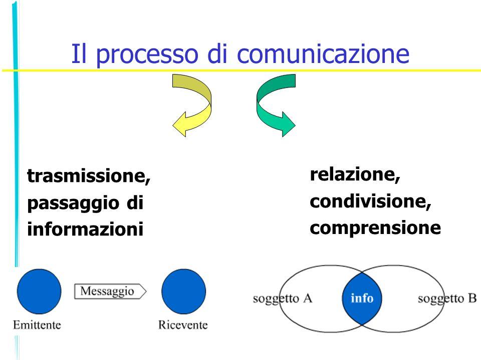 Il processo di comunicazione trasmissione, passaggio di informazioni relazione, condivisione, comprensione
