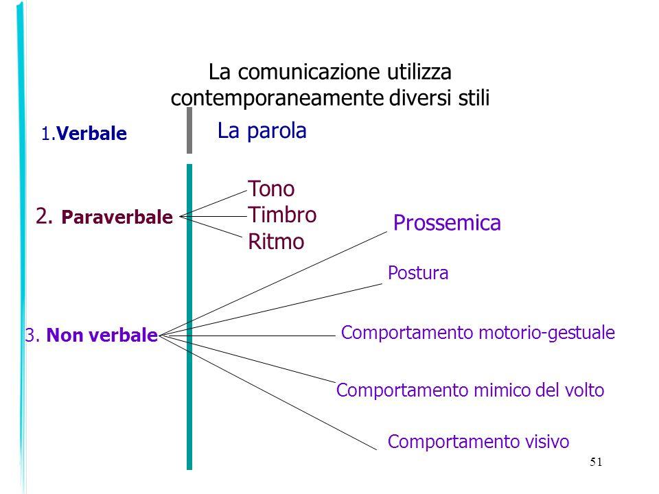 51 La comunicazione utilizza contemporaneamente diversi stili 1.Verbale 2. Paraverbale 3. Non verbale La parola Tono Timbro Ritmo Prossemica Postura C