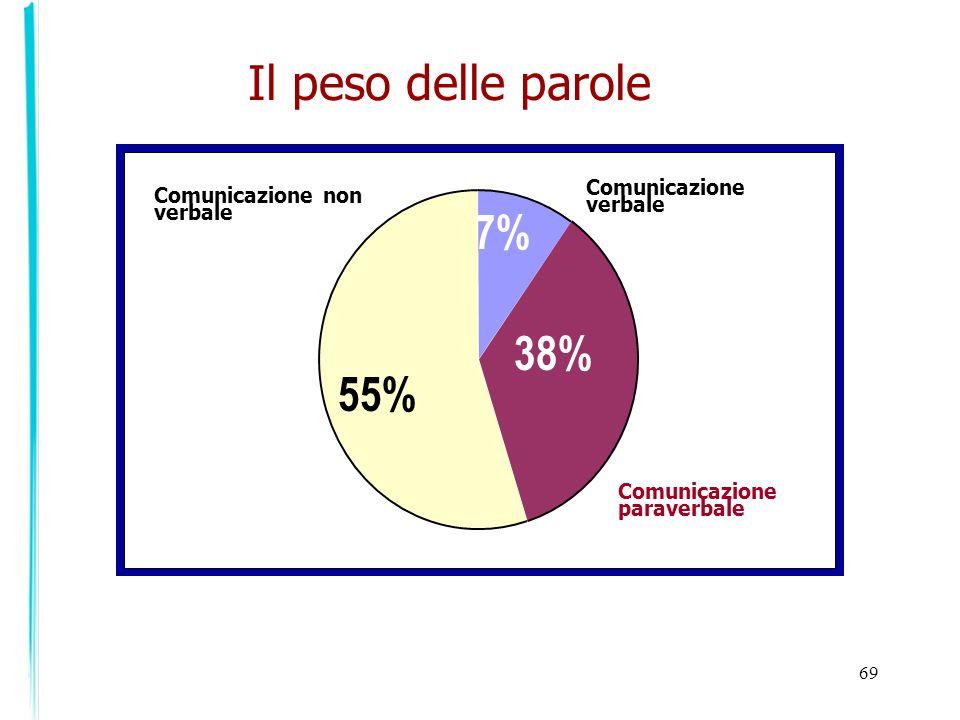 69 Il peso delle parole Comunicazione verbale Comunicazione paraverbale Comunicazione non verbale 55% 38% 7%