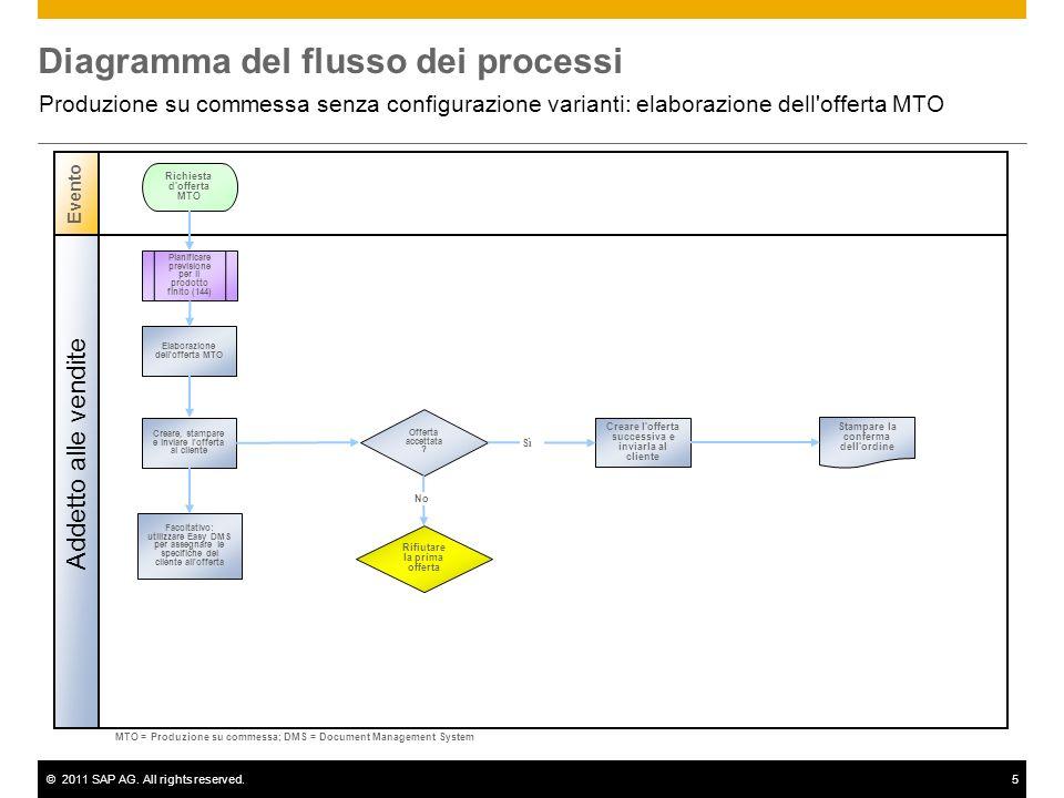 ©2011 SAP AG. All rights reserved.5 Diagramma del flusso dei processi Produzione su commessa senza configurazione varianti: elaborazione dell'offerta