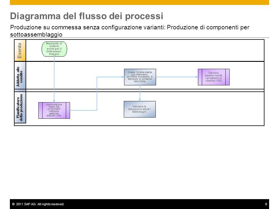 ©2011 SAP AG. All rights reserved.6 Diagramma del flusso dei processi Produzione su commessa senza configurazione varianti: Produzione di componenti p