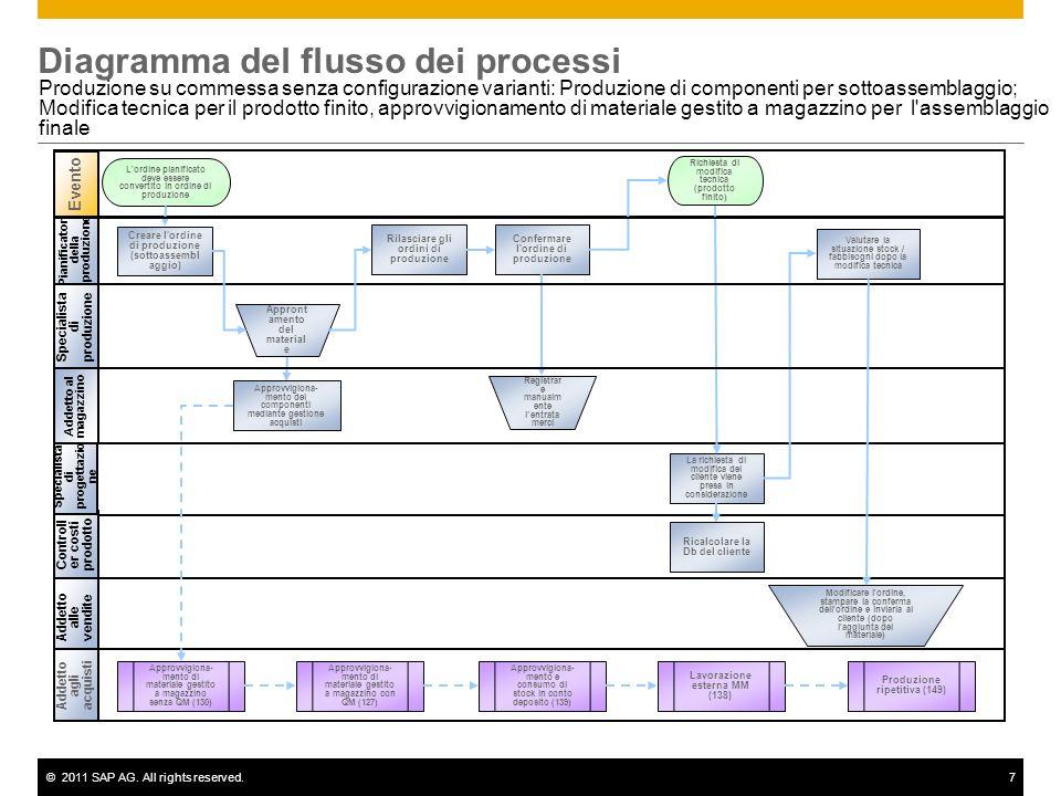 ©2011 SAP AG. All rights reserved.7 Diagramma del flusso dei processi Produzione su commessa senza configurazione varianti: Produzione di componenti p