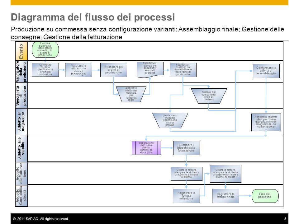 ©2011 SAP AG. All rights reserved.8 Diagramma del flusso dei processi Produzione su commessa senza configurazione varianti: Assemblaggio finale; Gesti