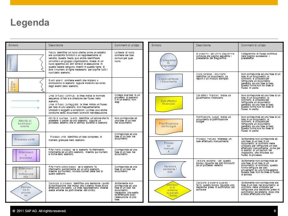 ©2011 SAP AG. All rights reserved.9 Legenda SimboloDescrizioneCommenti di utilizzo Fascia: identifica un ruolo utente, come un addetto alla contabilit