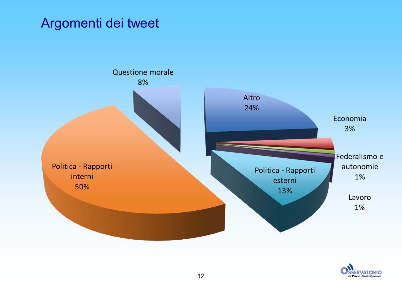 12 Argomenti dei tweet