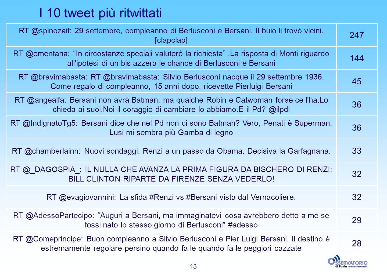 13 I 10 tweet più ritwittati RT @spinozait: 29 settembre, compleanno di Berlusconi e Bersani. Il buio li trovò vicini. [clapclap] 247 RT @ementana: In