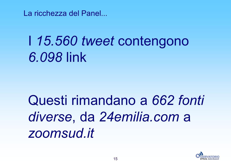 15 La ricchezza del Panel... I 15.560 tweet contengono 6.098 link Questi rimandano a 662 fonti diverse, da 24emilia.com a zoomsud.it