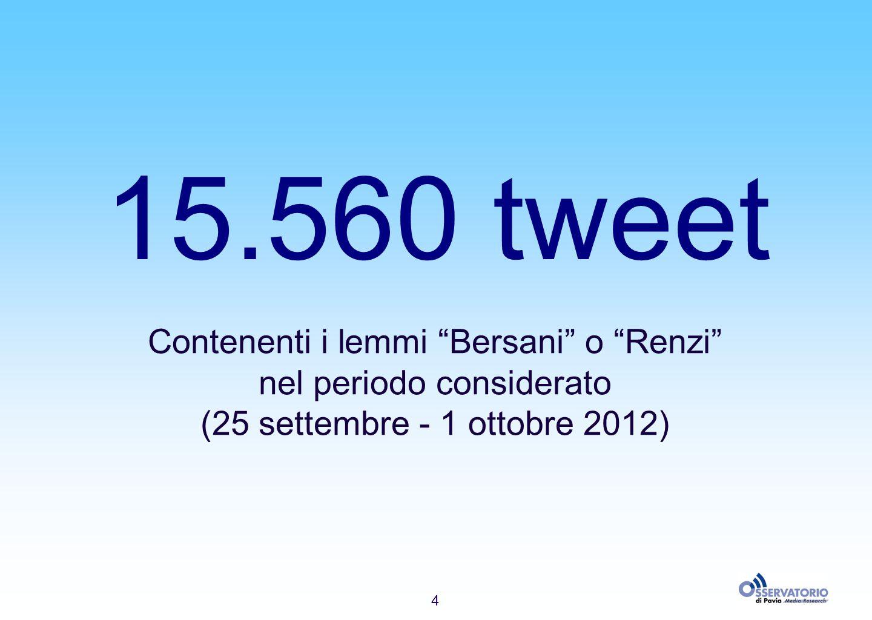 4 15.560 tweet Contenenti i lemmi Bersani o Renzi nel periodo considerato (25 settembre - 1 ottobre 2012)