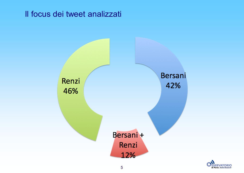5 Il focus dei tweet analizzati