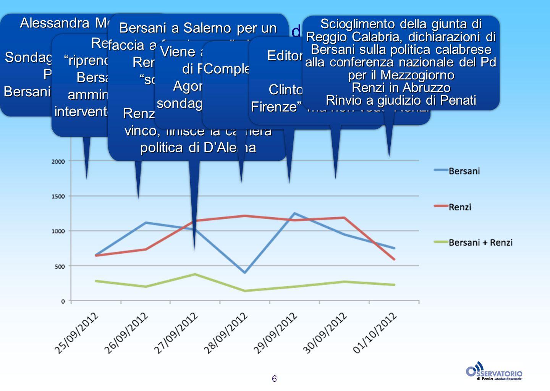 6 Landamento della presenza dei candidati Alessandra Moretti a Ballarò Sondaggi sulle primarie a Porta a Porta Bersani sulle dimissioni di Polverini A