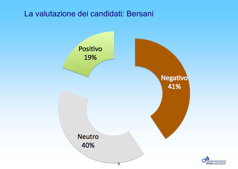 8 La valutazione dei candidati: Bersani