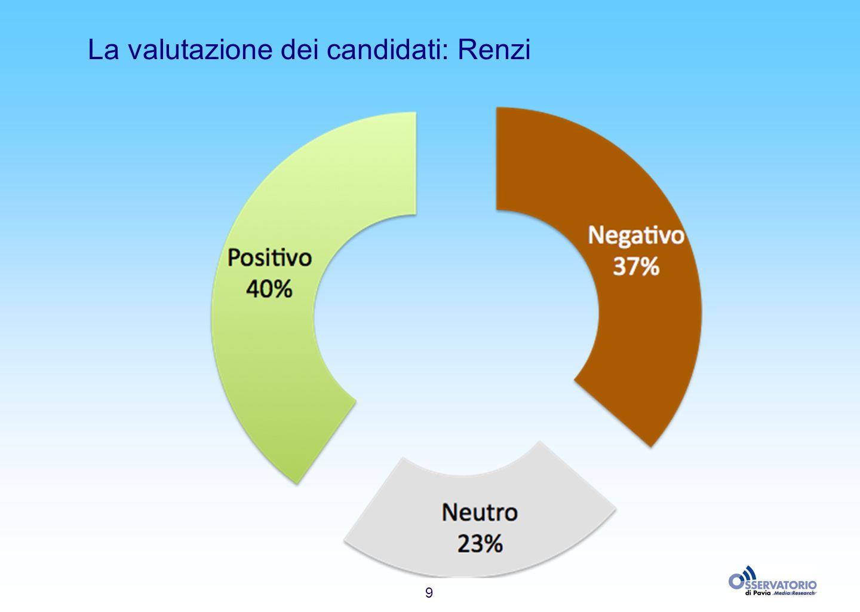 9 La valutazione dei candidati: Renzi