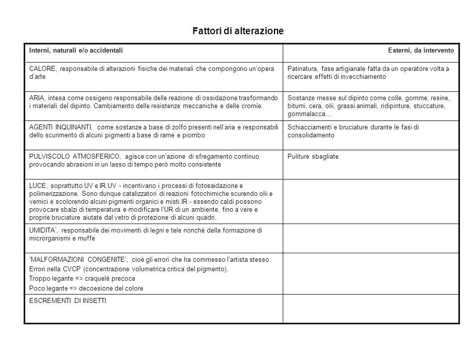 Fattori di alterazione Interni, naturali e/o accidentaliEsterni, da intervento CALORE, responsabile di alterazioni fisiche dei materiali che compongon