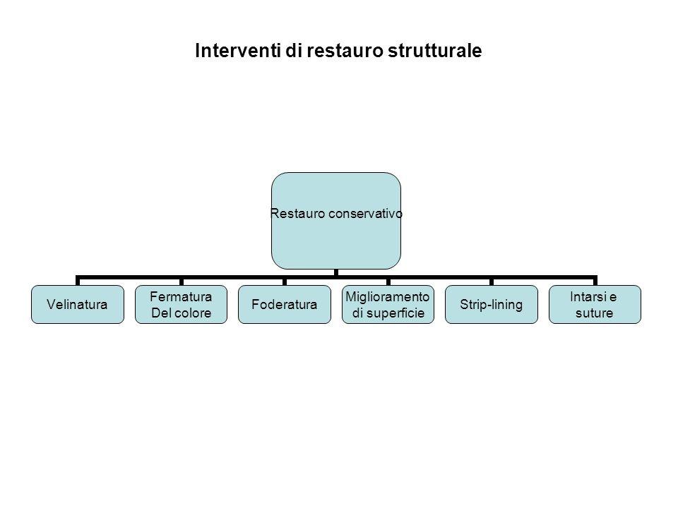 Interventi di restauro strutturale Restauro conservativo Velinatura Fermatura Del colore Foderatura Miglioramento di superficie Strip-lining Intarsi e
