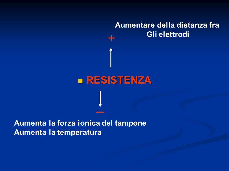 INFLUENZA DEL TAMPONE ha la funzione di mantenere le molecole del campione in uno stato di ionizzazione ha la funzione di mantenere le molecole del campione in uno stato di ionizzazione COMPOSIZIONE: non deve legarsi ai composti da separare COMPOSIZIONE: non deve legarsi ai composti da separare CONCENTRAZIONE: da 0.05 a 0.10 M CONCENTRAZIONE: da 0.05 a 0.10 M pH : determina, influenza, stabilizza la velocità di migrazione pH : determina, influenza, stabilizza la velocità di migrazione RISULTATI RIPRODUCIBILI RISULTATI RIPRODUCIBILI VOLTAGGIO O AMPERAGGIO COSTANTI VOLTAGGIO O AMPERAGGIO COSTANTI