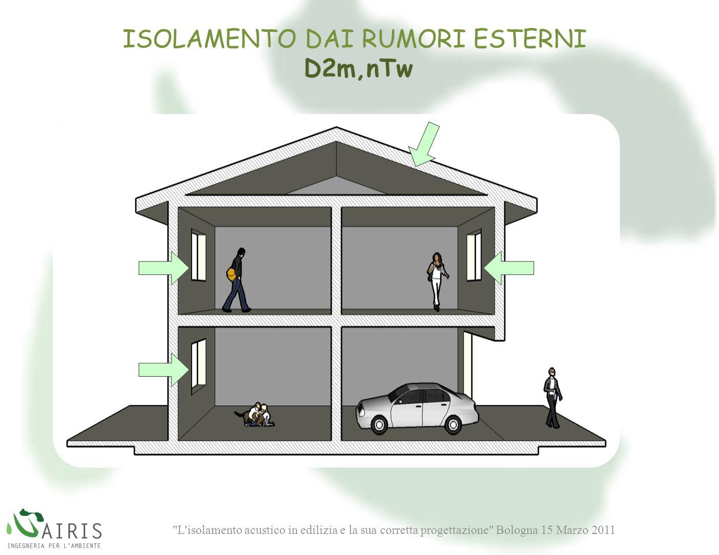 L isolamento acustico in edilizia e la sua corretta progettazione Bologna 15 Marzo 2011 ISOLAMENTO DAI RUMORI ESTERNI D2m,nTw