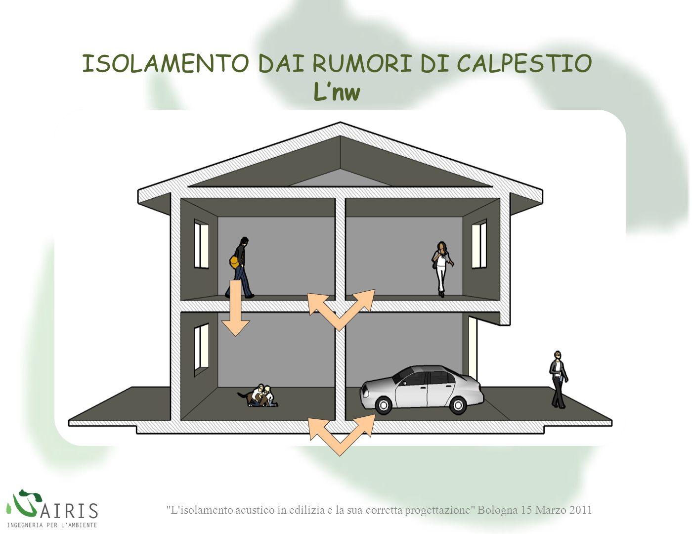 L isolamento acustico in edilizia e la sua corretta progettazione Bologna 15 Marzo 2011 ISOLAMENTO DAI RUMORI DI CALPESTIO Lnw