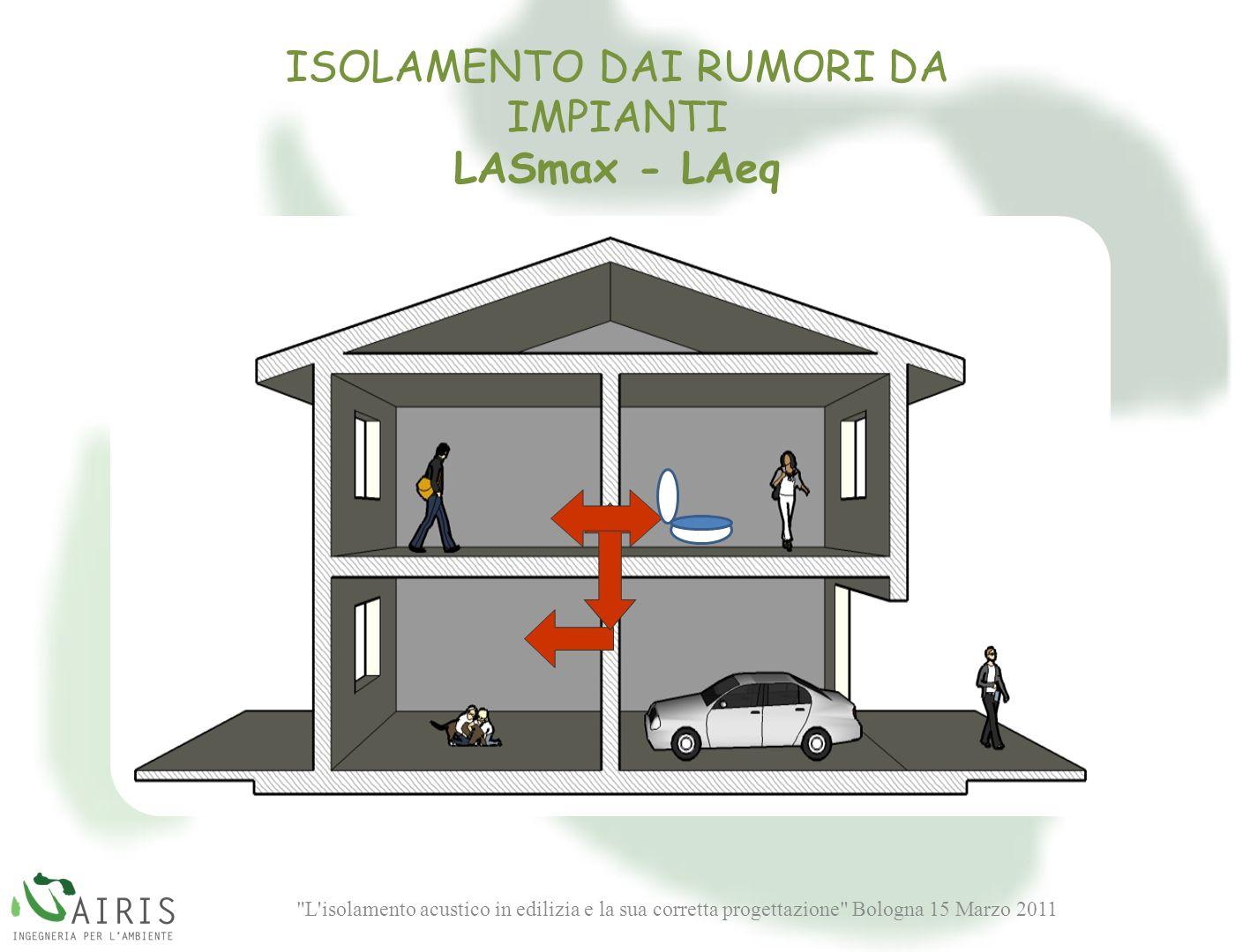 L isolamento acustico in edilizia e la sua corretta progettazione Bologna 15 Marzo 2011 ISOLAMENTO DAI RUMORI DA IMPIANTI LASmax - LAeq