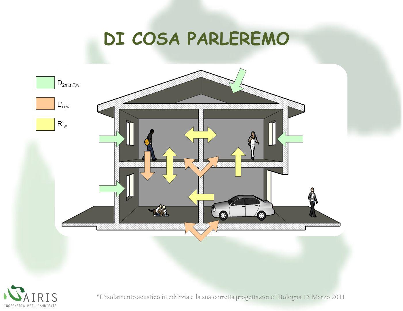 L isolamento acustico in edilizia e la sua corretta progettazione Bologna 15 Marzo 2011 D 2m,nT,w L n,w RwRw DI COSA PARLEREMO