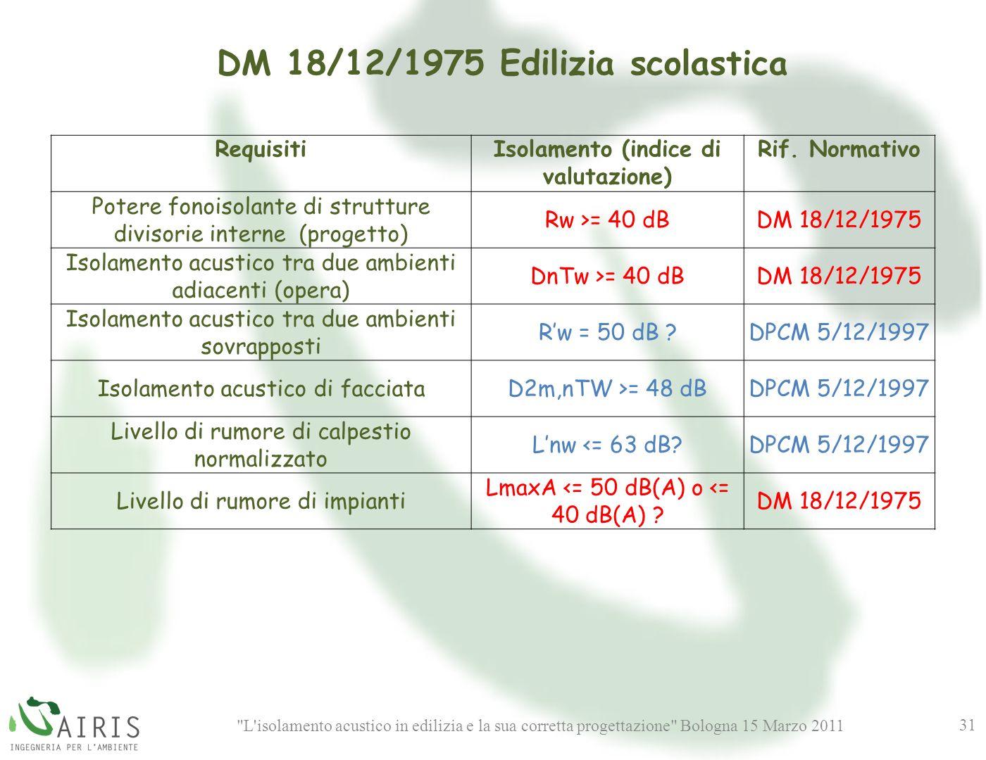 L isolamento acustico in edilizia e la sua corretta progettazione Bologna 15 Marzo 2011 31 RequisitiIsolamento (indice di valutazione) Rif.