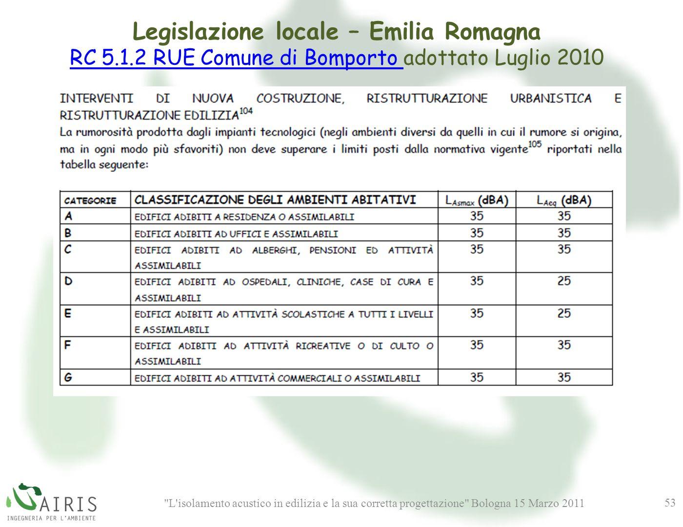 L isolamento acustico in edilizia e la sua corretta progettazione Bologna 15 Marzo 2011 53 Legislazione locale – Emilia Romagna RC 5.1.2 RUE Comune di Bomporto RC 5.1.2 RUE Comune di Bomporto adottato Luglio 2010