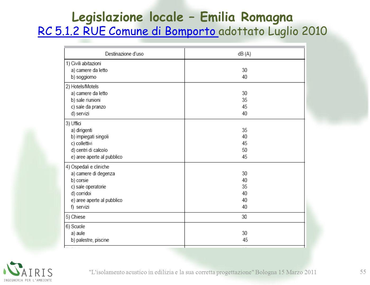L isolamento acustico in edilizia e la sua corretta progettazione Bologna 15 Marzo 2011 55 Legislazione locale – Emilia Romagna RC 5.1.2 RUE Comune di Bomporto RC 5.1.2 RUE Comune di Bomporto adottato Luglio 2010