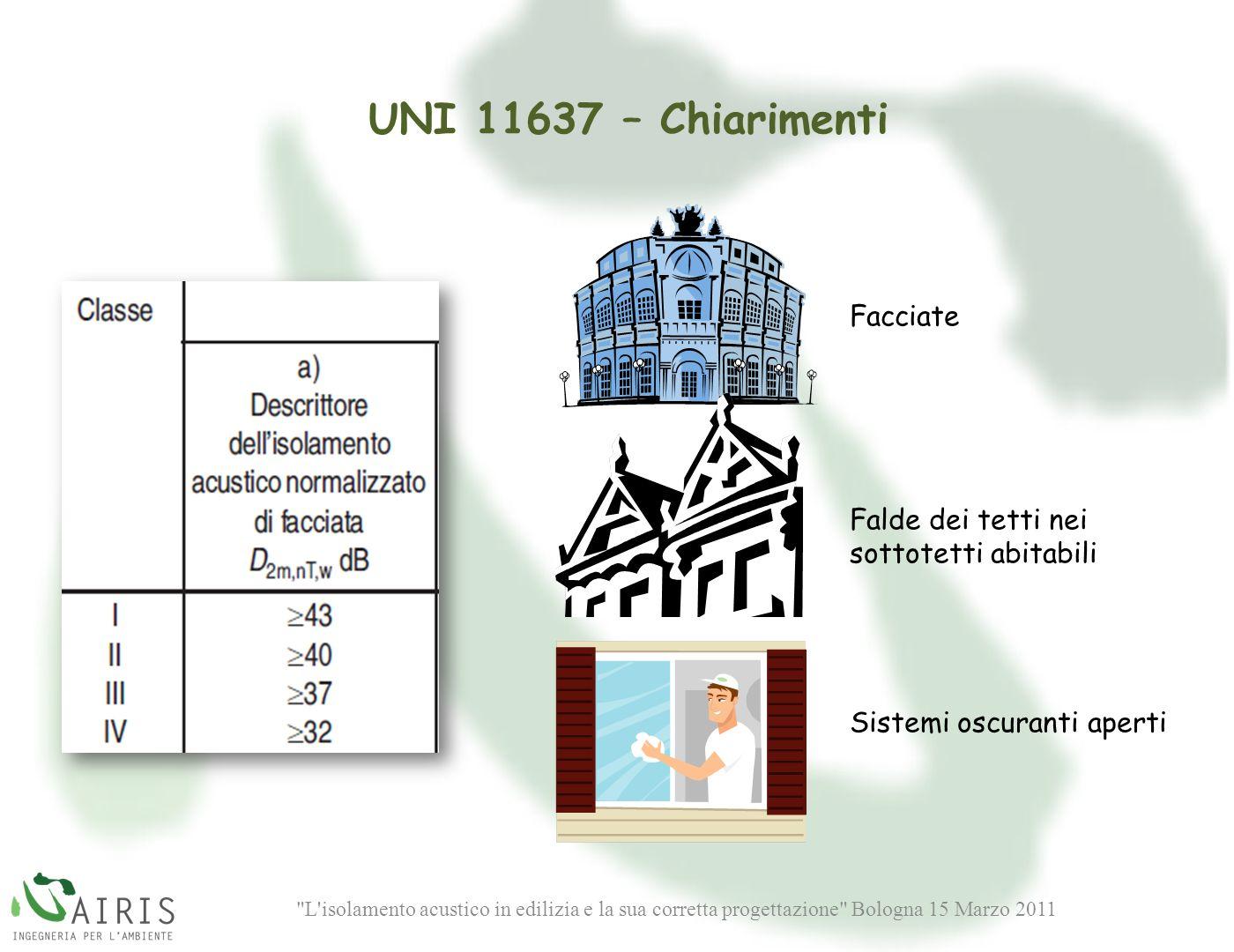 L isolamento acustico in edilizia e la sua corretta progettazione Bologna 15 Marzo 2011 Facciate Falde dei tetti nei sottotetti abitabili Sistemi oscuranti aperti UNI 11637 – Chiarimenti