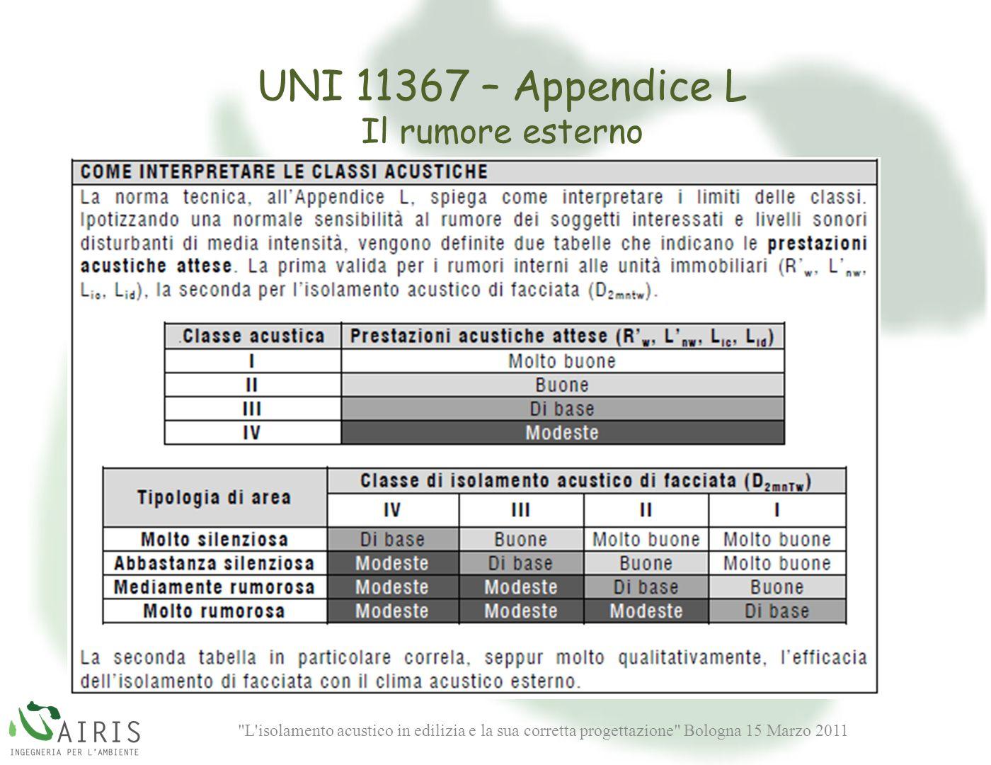 L isolamento acustico in edilizia e la sua corretta progettazione Bologna 15 Marzo 2011 UNI 11367 – Appendice L Il rumore esterno
