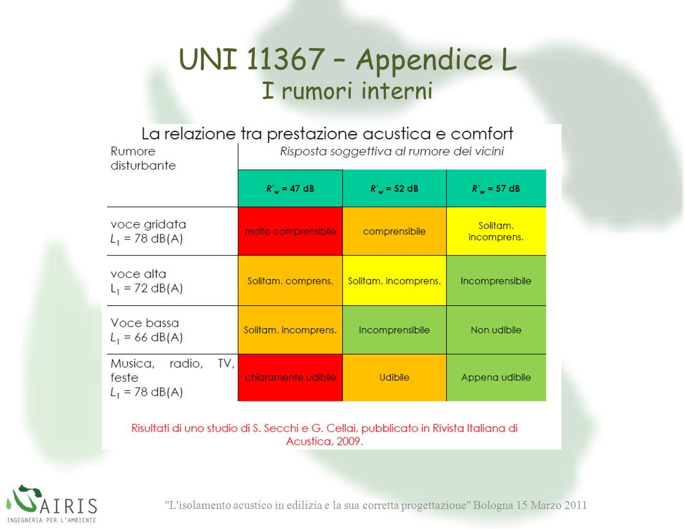 L isolamento acustico in edilizia e la sua corretta progettazione Bologna 15 Marzo 2011 UNI 11367 – Appendice L I rumori interni