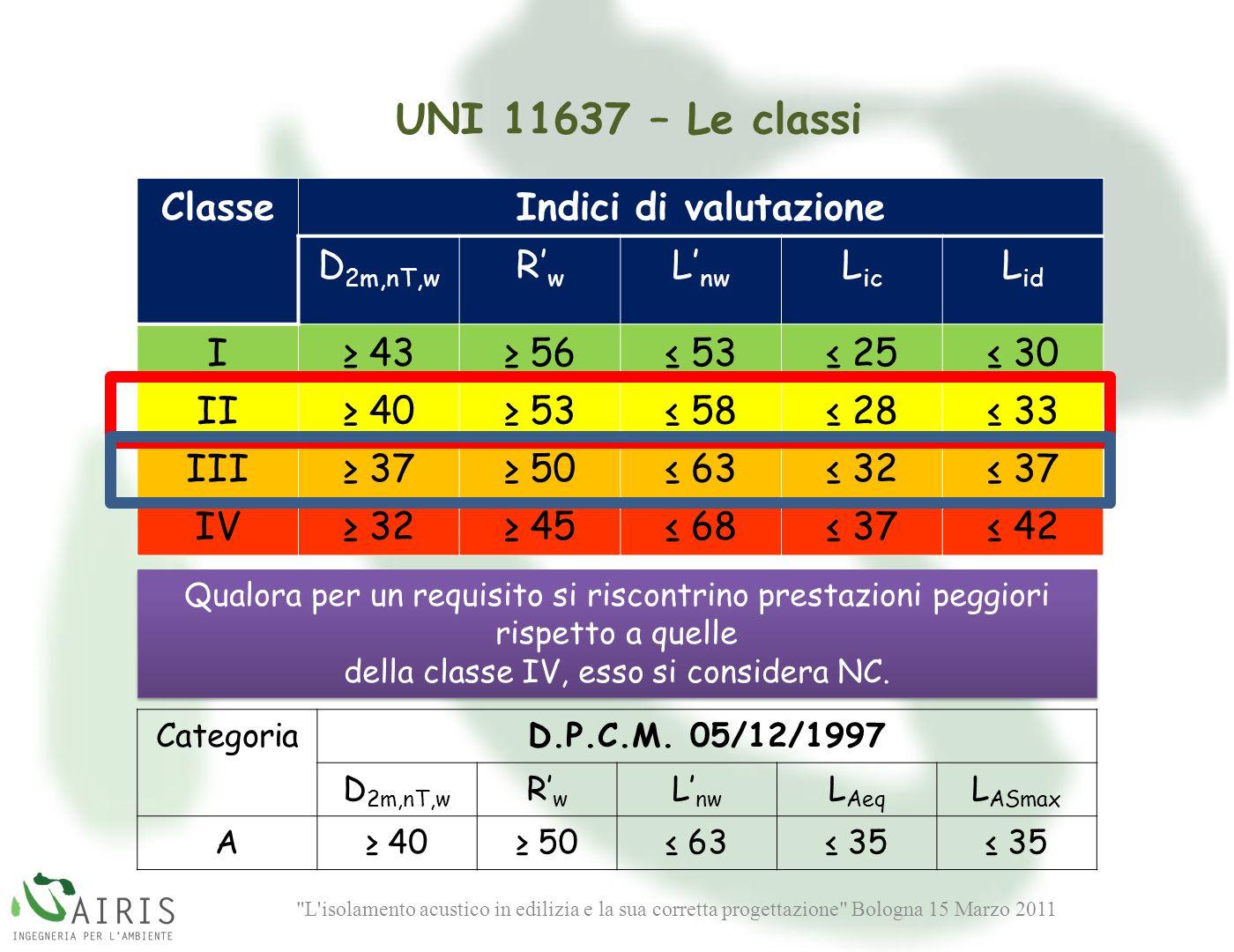 L isolamento acustico in edilizia e la sua corretta progettazione Bologna 15 Marzo 2011 Qualora per un requisito si riscontrino prestazioni peggiori rispetto a quelle della classe IV, esso si considera NC.