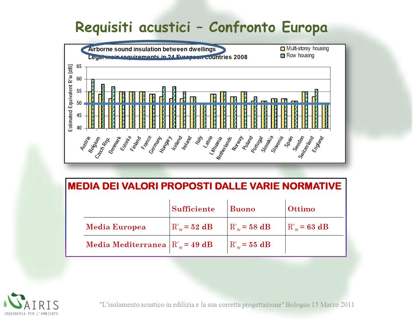 L isolamento acustico in edilizia e la sua corretta progettazione Bologna 15 Marzo 2011 Requisiti acustici – Confronto Europa