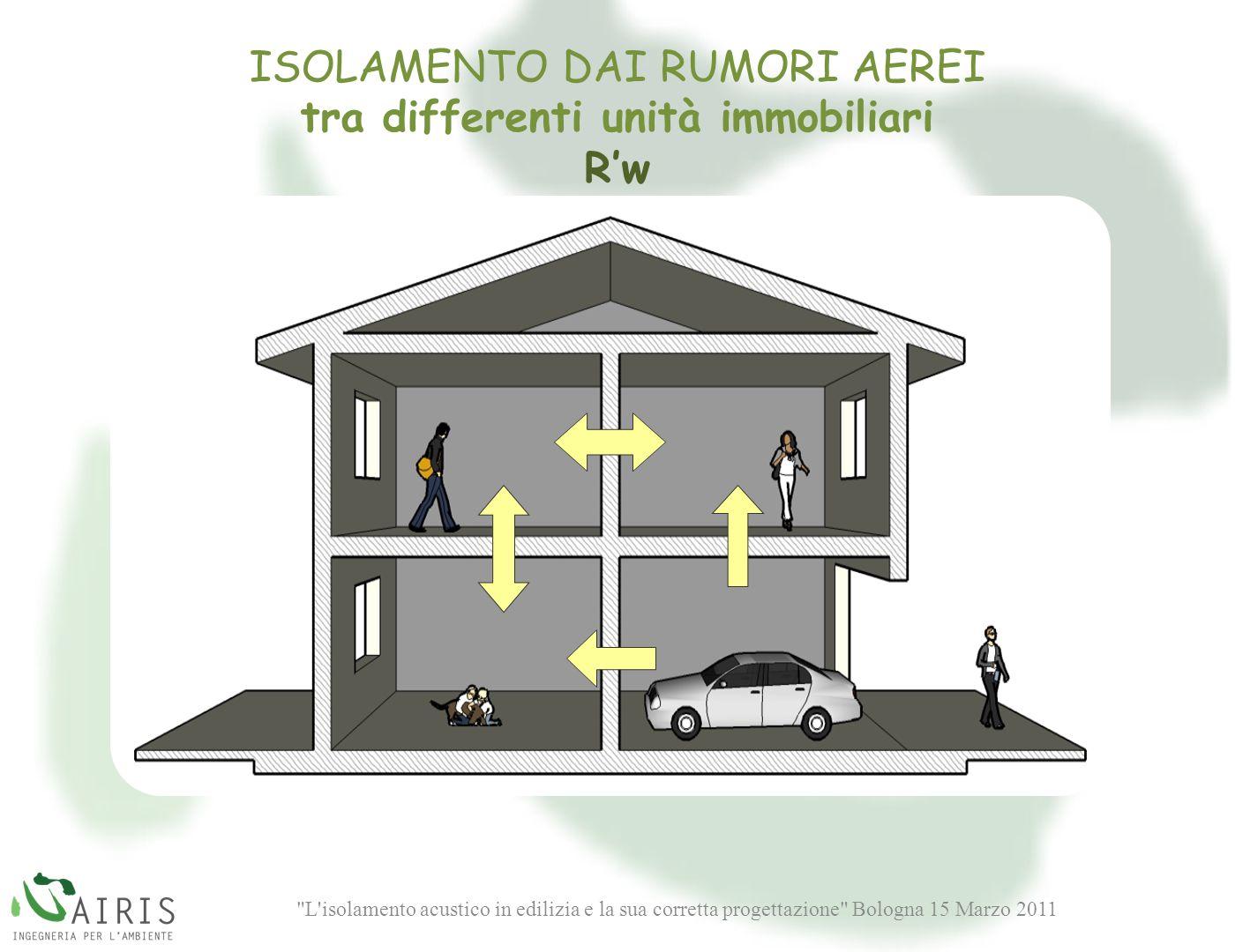 L isolamento acustico in edilizia e la sua corretta progettazione Bologna 15 Marzo 2011 ISOLAMENTO DAI RUMORI AEREI tra differenti unità immobiliari Rw