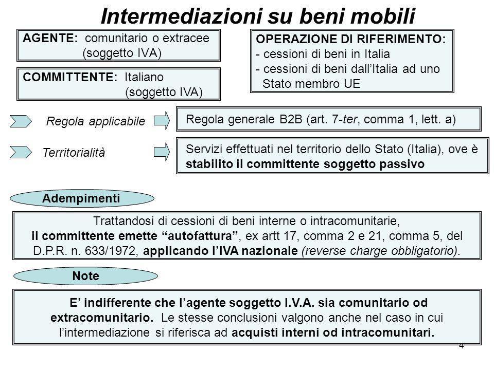 5 AGENTE: comunitario o extracee (soggetto IVA) Intermediazioni su beni mobili COMMITTENTE: Italiano (soggetto IVA) OPERAZIONE DI RIFERIMENTO: cessione di beni allesportazione Regola applicabile Territorialità Regola generale B2B (art.