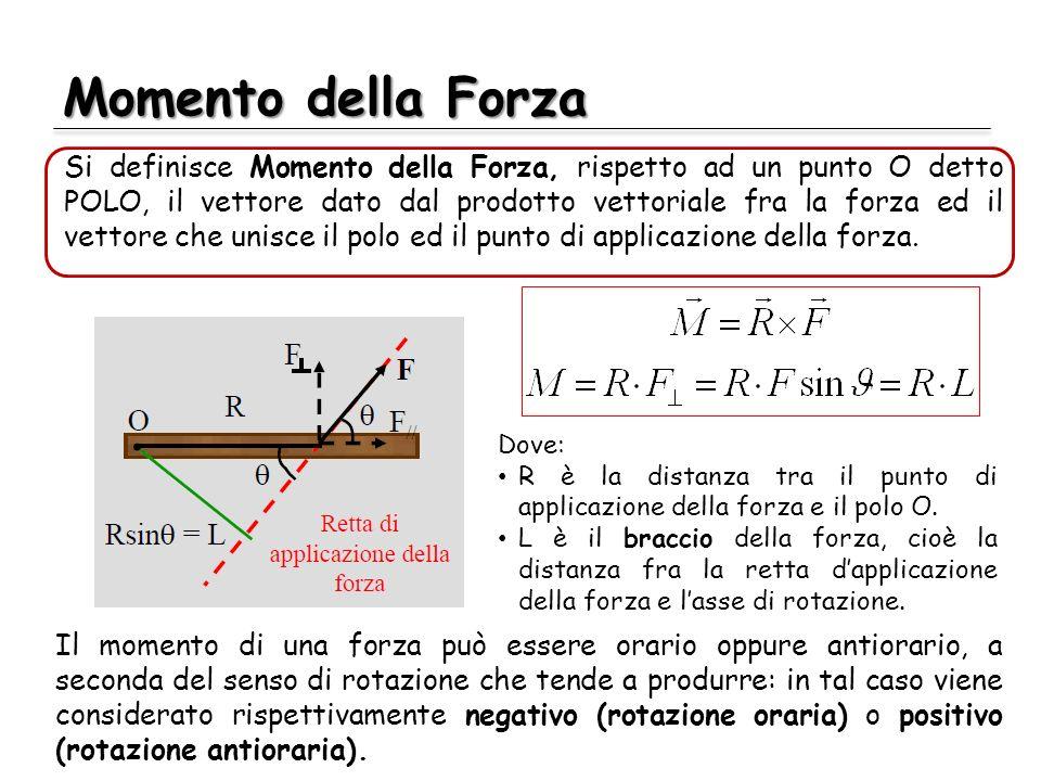 Momento della Forza Si definisce Momento della Forza, rispetto ad un punto O detto POLO, il vettore dato dal prodotto vettoriale fra la forza ed il ve