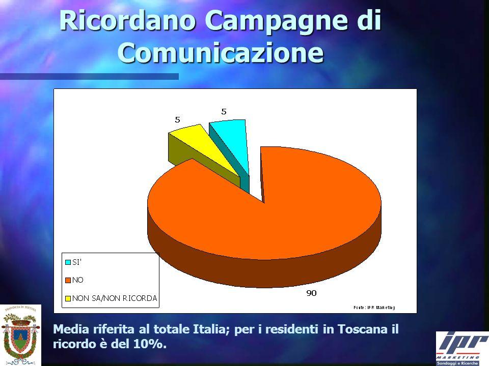 Ricordano Campagne di Comunicazione Media riferita al totale Italia; per i residenti in Toscana il ricordo è del 10%.