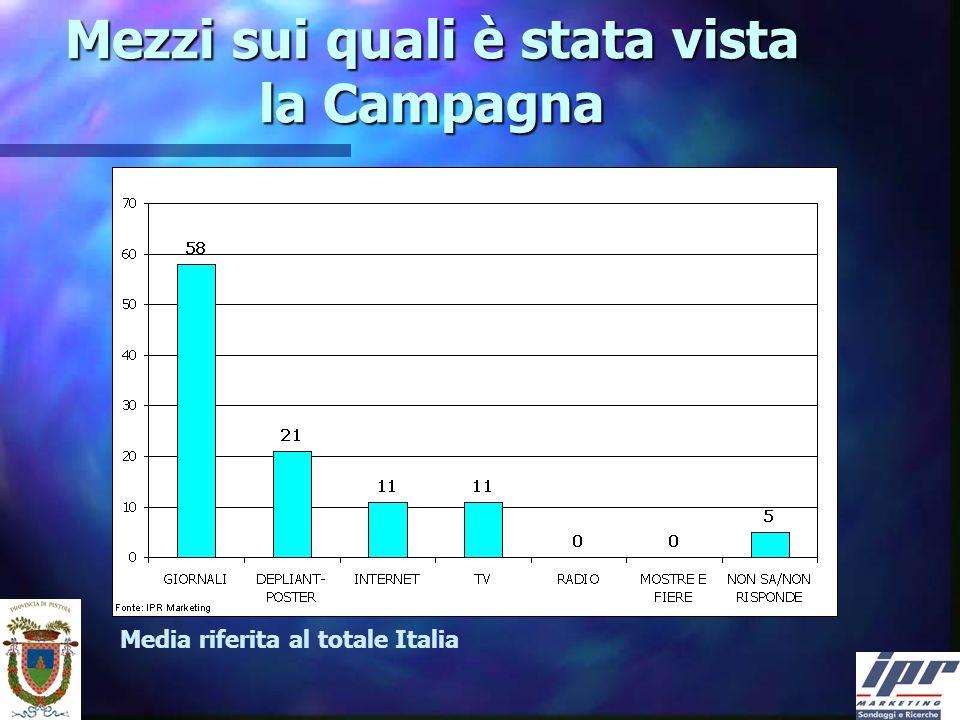 Mezzi sui quali è stata vista la Campagna Media riferita al totale Italia