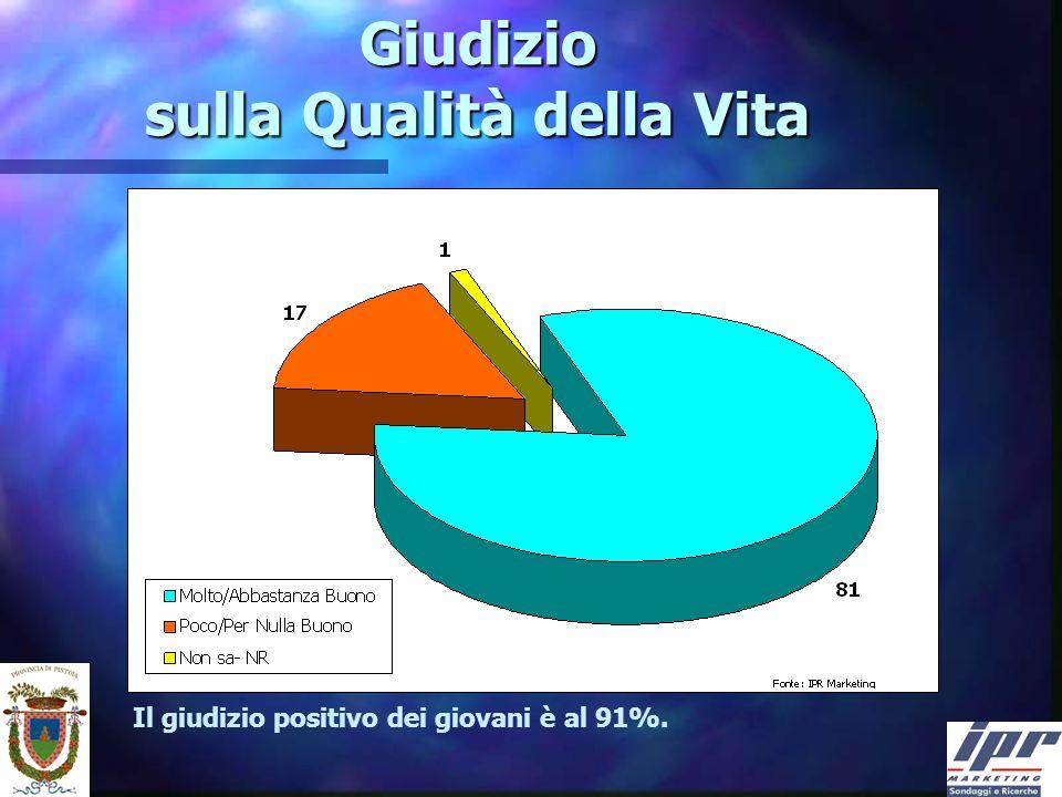 Giudizio sulla Qualità della Vita Il giudizio positivo dei giovani è al 91%.